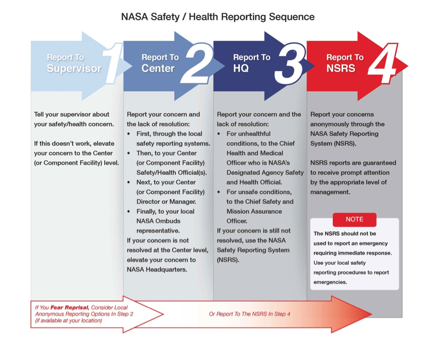 NASA Safety Reporting Sequence
